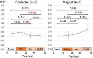 NMRパイプテクターによるLF/HF比の減少