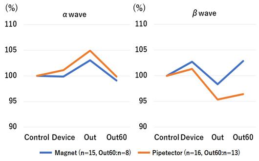 図4.水素共鳴装置によるα/β比の上昇