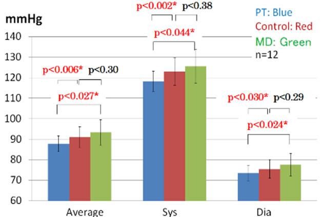 図6. 水素共鳴装置がBPに与える影響