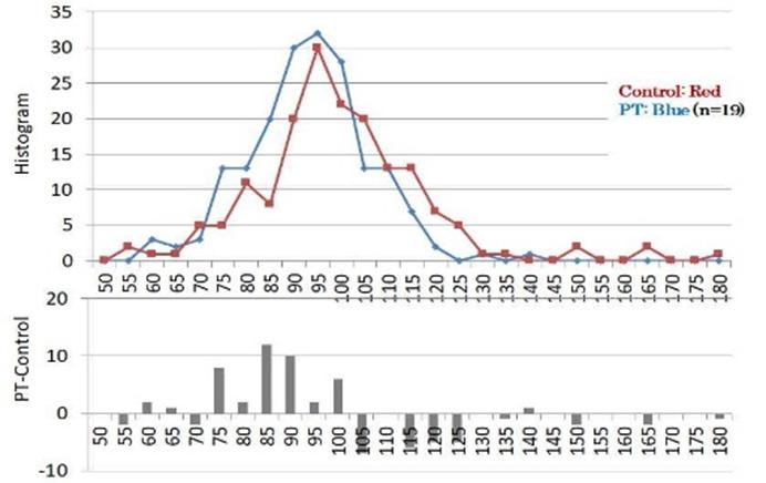 図7. 水素共鳴装置使用/不使用時のBPを表すヒストグラム