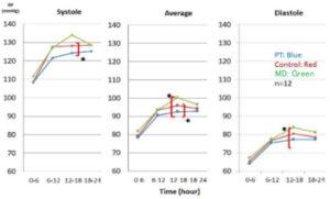 図7. NMRパイプテクター使用/不使用時のBPを表すヒストグラム