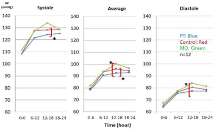 図8.水素共鳴装置がBPの概日リズムに与える影響
