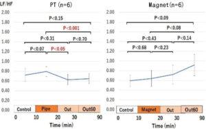 図2. PTによるLF/HF比の減少