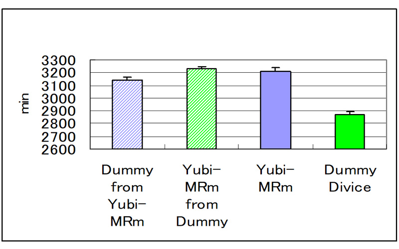 Figure7:Reduction of the resting time by cancellation of the Yubi-MR radiation.